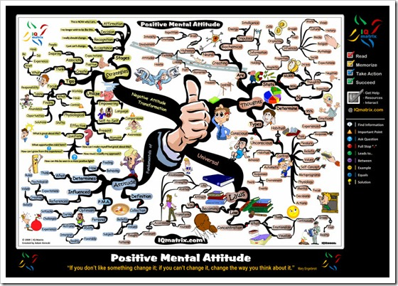 Attitude-Transformation-Mind-Map