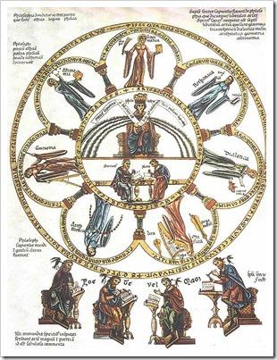 457px-Septem-artes-liberales_Herrad-von-Landsberg_Hortus-deliciarum_1180